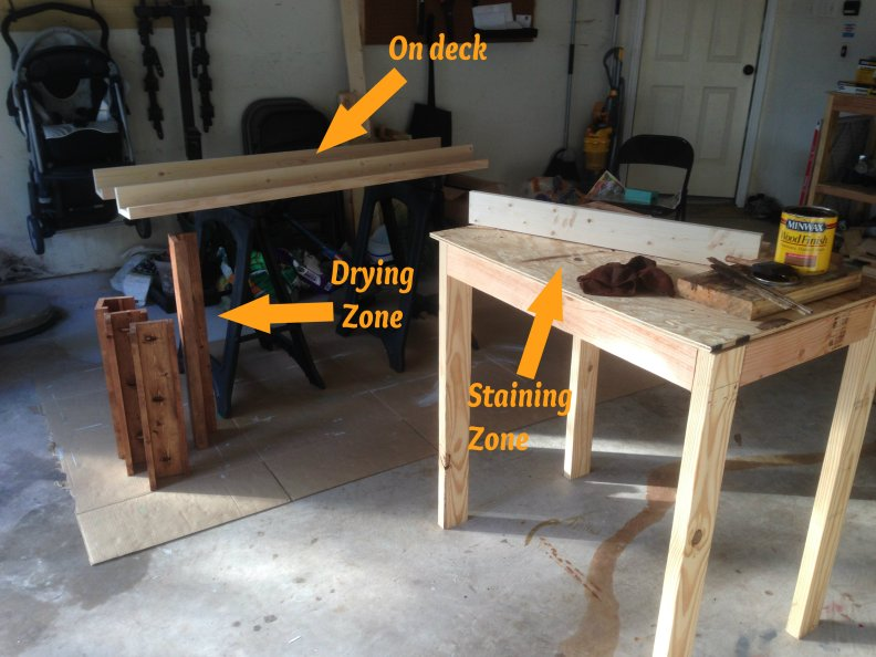 staining zones